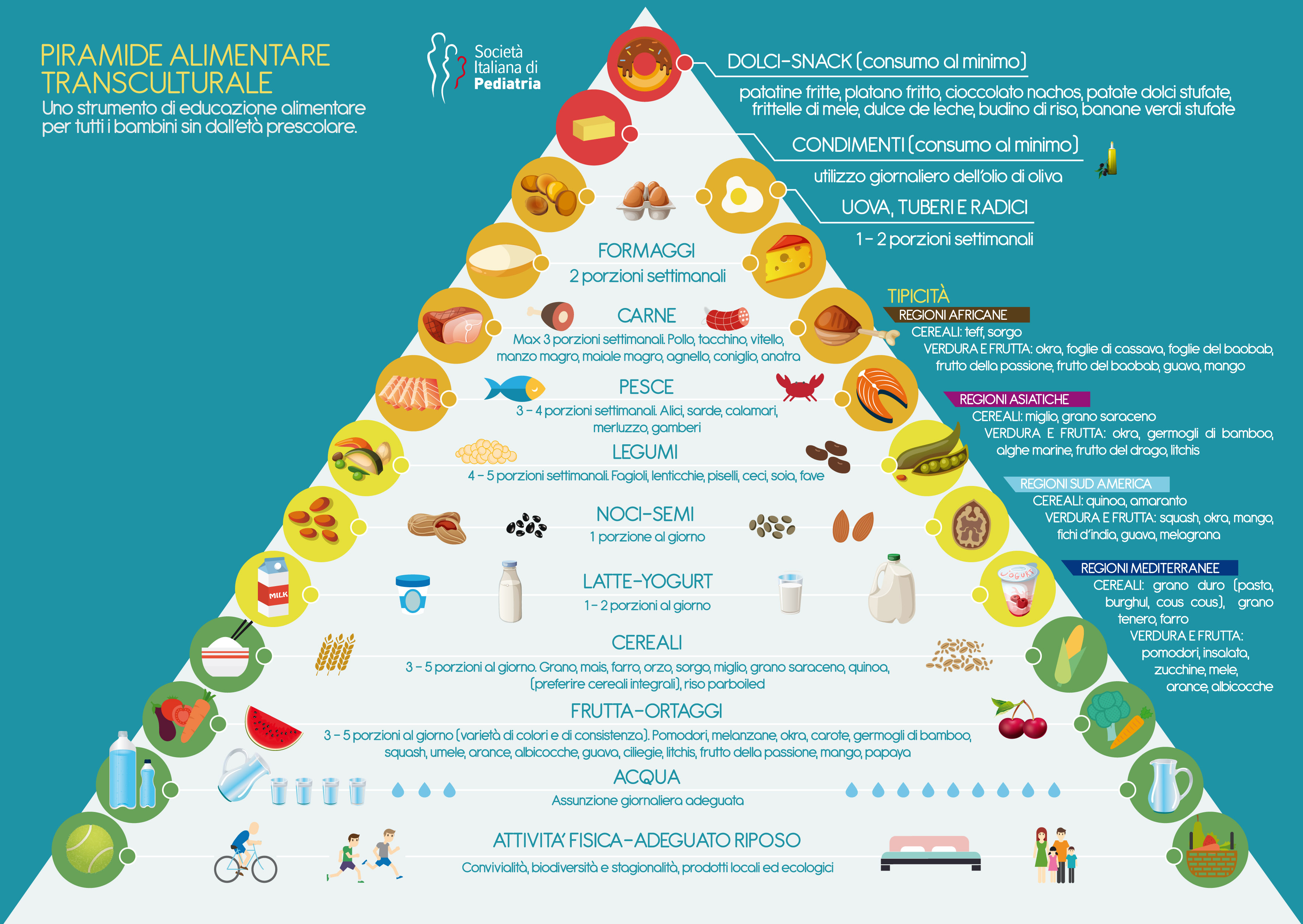 SIP piramide alimentsre