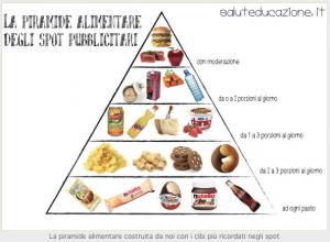 saluteducazione piramide