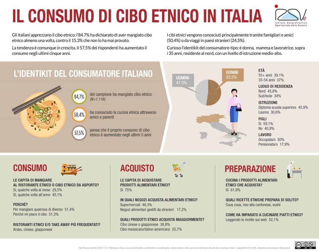 consumo-cibo-etnico-italia-infografica