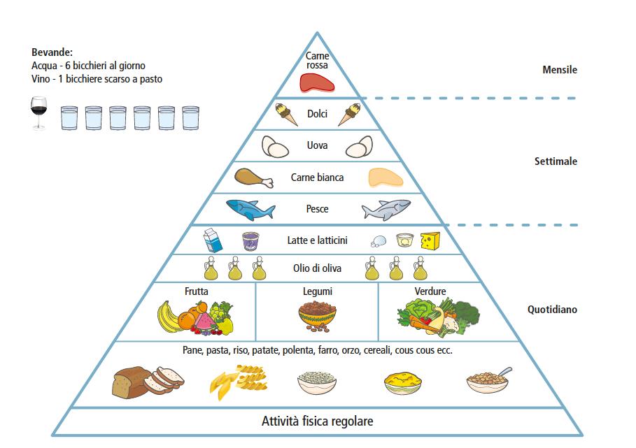 1200 calorie in media dieta di sicurezza sociale