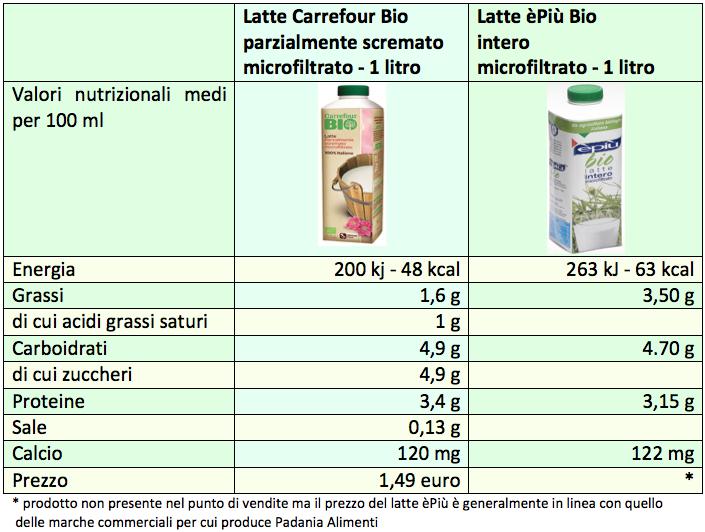latte-biologico-carrefour-epiu-2015