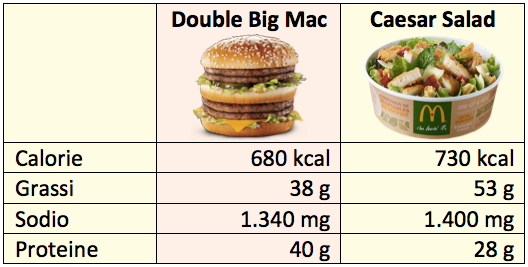 tab mcdonald cesar salad big mac
