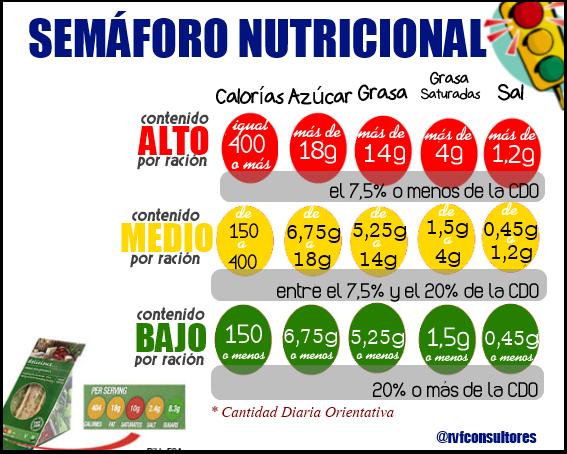 semaforo-nutricional-etquetado