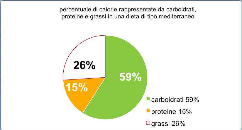 dieta solo proteine e grassi