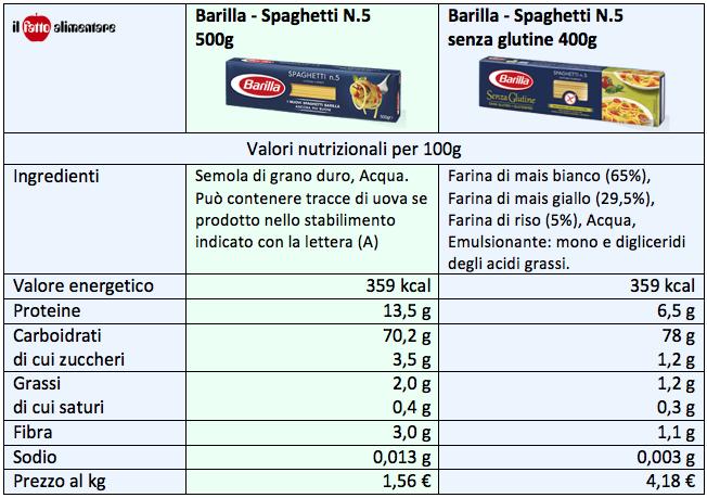 tabella spaghetti senza glutine Barilla