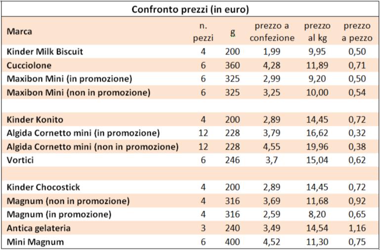 confronto prezzi