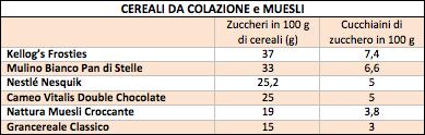 tabella zuccheri cereali
