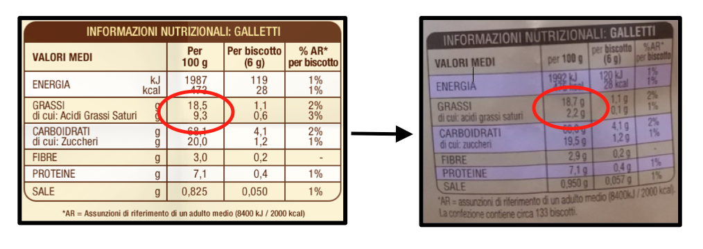 galletti confronto tabelle nutrizionali