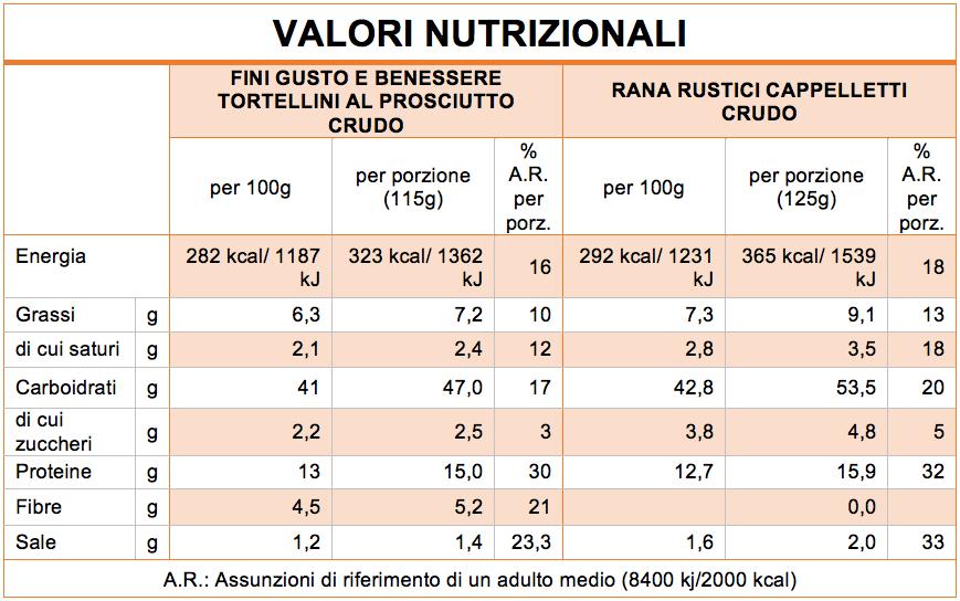 valori nutrizionali confronto fini rana
