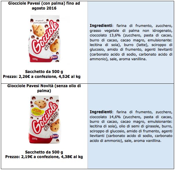 gocciole ingredienti