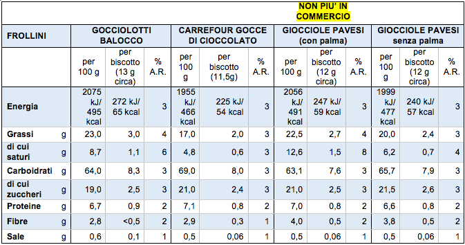 tabella valori nutrizionali balocco gocciole pavesi carrefour