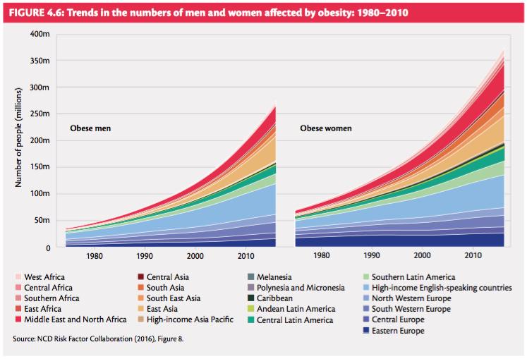 trend-obesita-mondo
