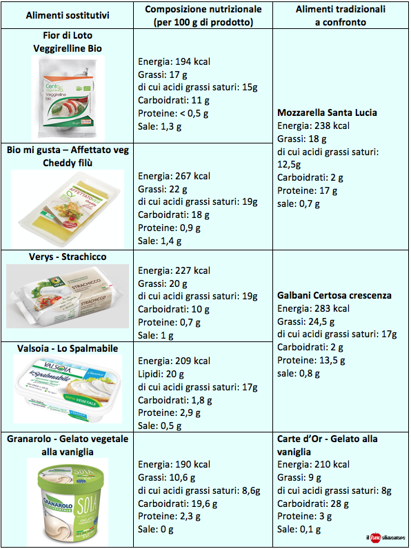 vegani-affettati-formaggi-gelato-tab