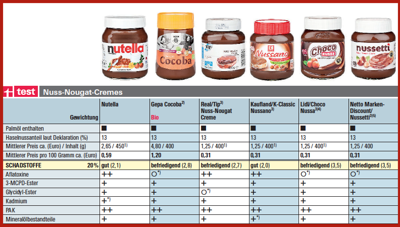 Stiftung Warentest test-nutella-2016