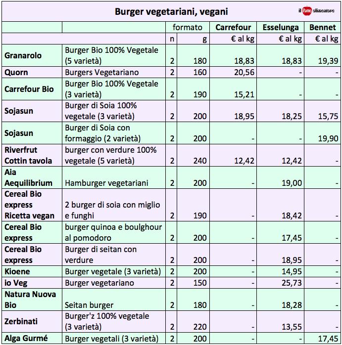 burger vegetali vegani-tab-carrefour