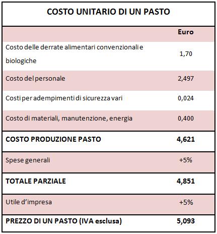 costo unitario pasto-mensa tebella