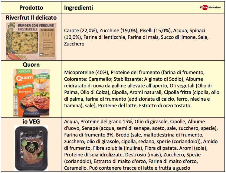tab-burger-vegetali-confronto
