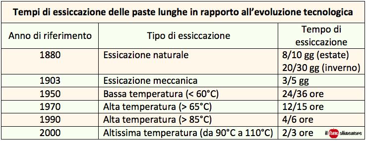 tab-essicazione-temperatura-pasta