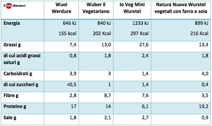 tabella-nutrizionale-wurstel-vegetali-vegan-vegetariani