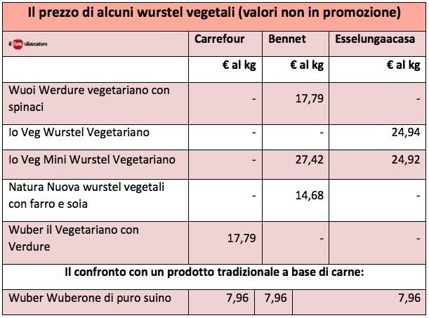 tabella-prezzi-wurstel-vegetali-vegan-vegetariani
