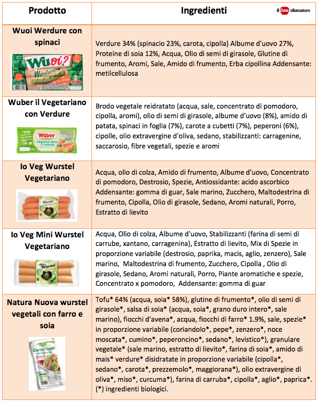 tabella-wurstel-vegetali-vegani-vegetariani