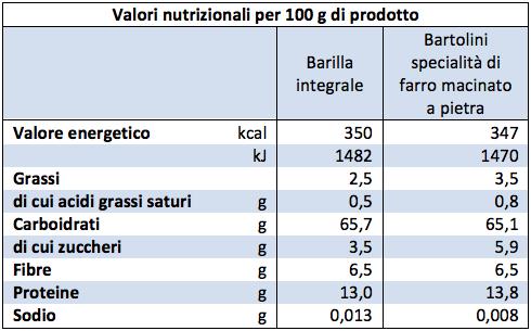 Tabella nutrizionale pasta integrale pasta di farro