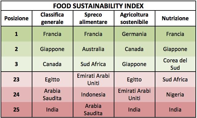 indice di sostenibilità ambientale classifica bcfn