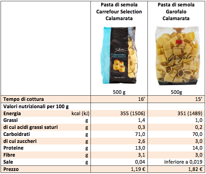 tabella garofalo carrefour selection