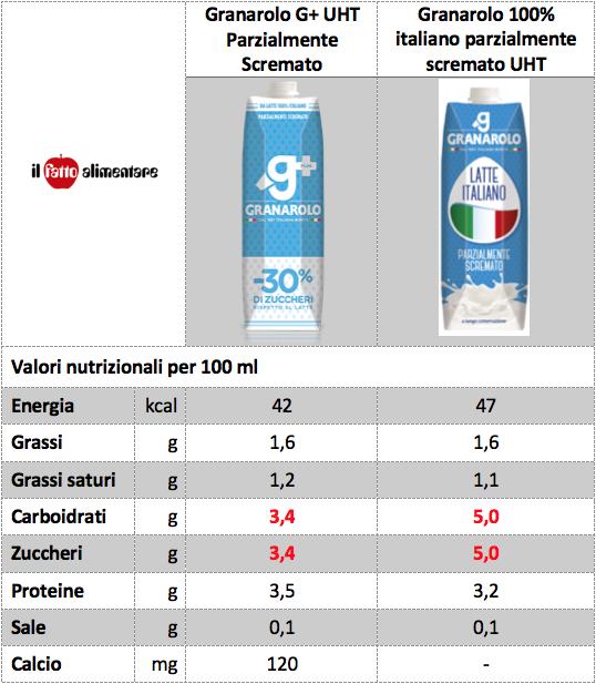 granarolo g+ latte italiano valori nutrizionali