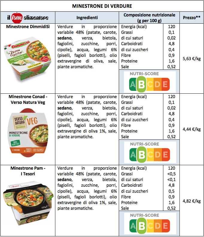 tabella minestrone di verdura dimmidisi pam conad knorr 1