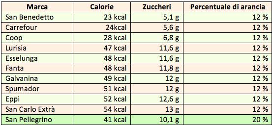 tabella aranciate 2018 arancia calorie zuccheri