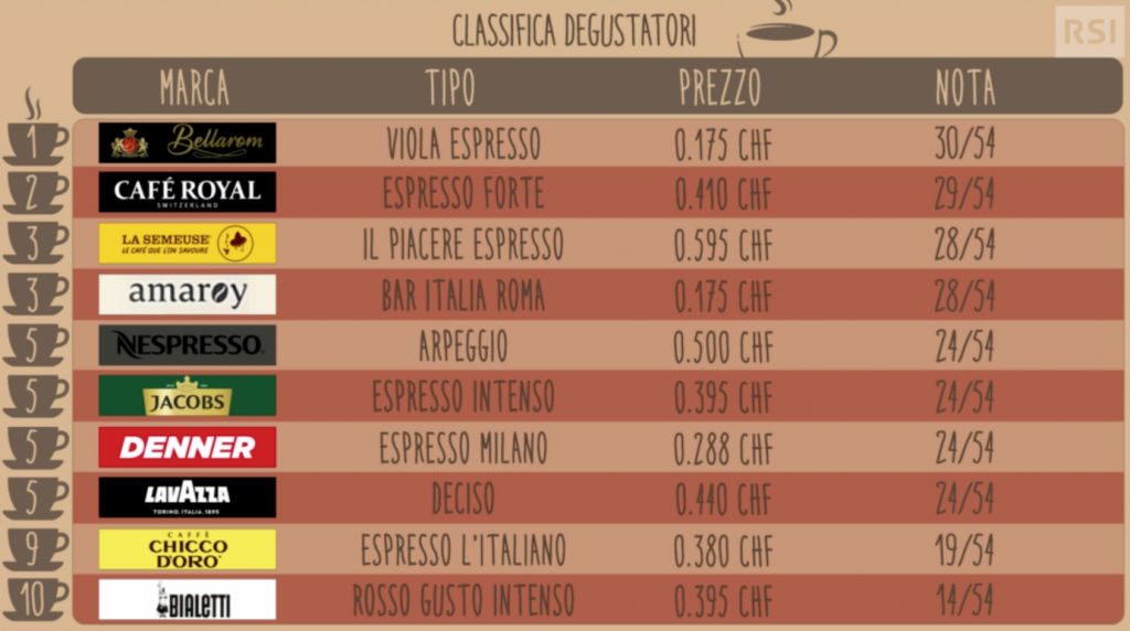 classifica degustazione caffe capsule patti chiari