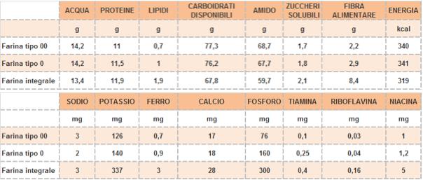 macronutrienti micronutrienti farine inran