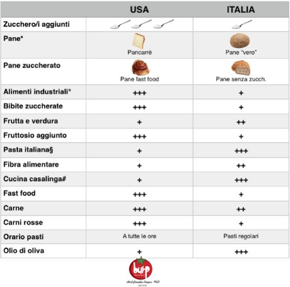tabella confronto usa italia